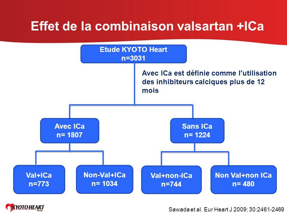 Effet de la combinaison valsartan +ICa Etude KYOTO Heart n=3031 Avec ICa n= 1807 Sans ICa n= 1224 Val+ICa n=773 Non-Val+ICa n= 1034 Non Val+non ICa n=