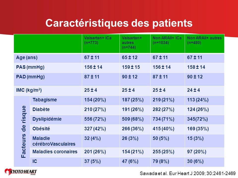 Caractéristiques des patients Valsartan+ ICa (n=773) Valsartan+ autres (n=744) Non ARAII+ ICa (n=1034) Non ARAII+ autres (n=480) Age (ans)67 ± 1165 ±