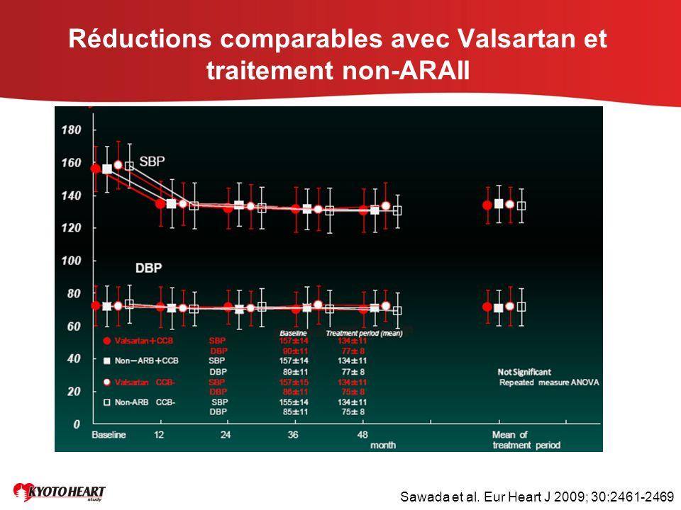 Réductions comparables avec Valsartan et traitement non-ARAII Sawada et al. Eur Heart J 2009; 30:2461-2469