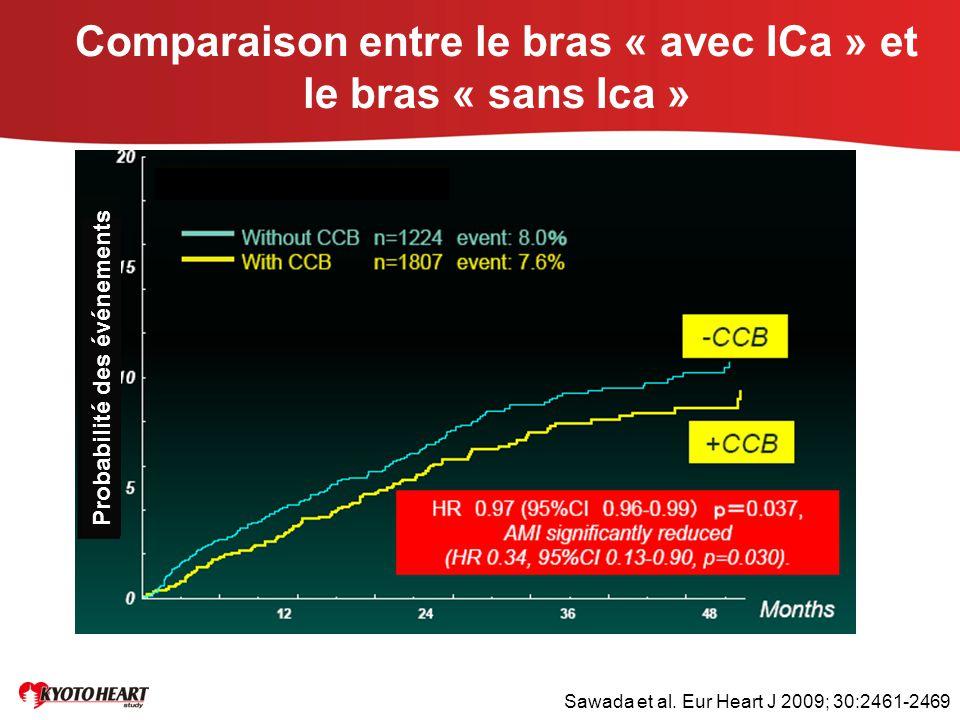 Comparaison entre le bras « avec ICa » et le bras « sans Ica » Probabilité des événements Sawada et al. Eur Heart J 2009; 30:2461-2469