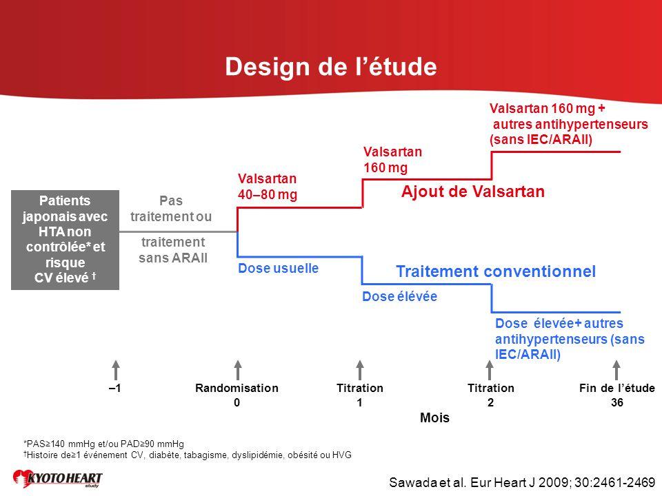 Design de l'étude traitement sans ARAII Dose usuelle Dose élévée Dose élevée+ autres antihypertenseurs (sans IEC/ARAII) Valsartan 40–80 mg Valsartan 1