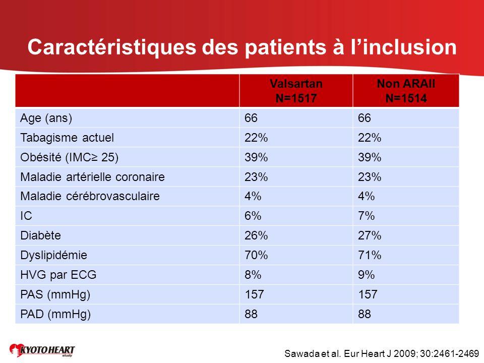 Caractéristiques des patients à l'inclusion Valsartan N=1517 Non ARAII N=1514 Age (ans)66 Tabagisme actuel22% Obésité (IMC≥ 25)39% Maladie artérielle