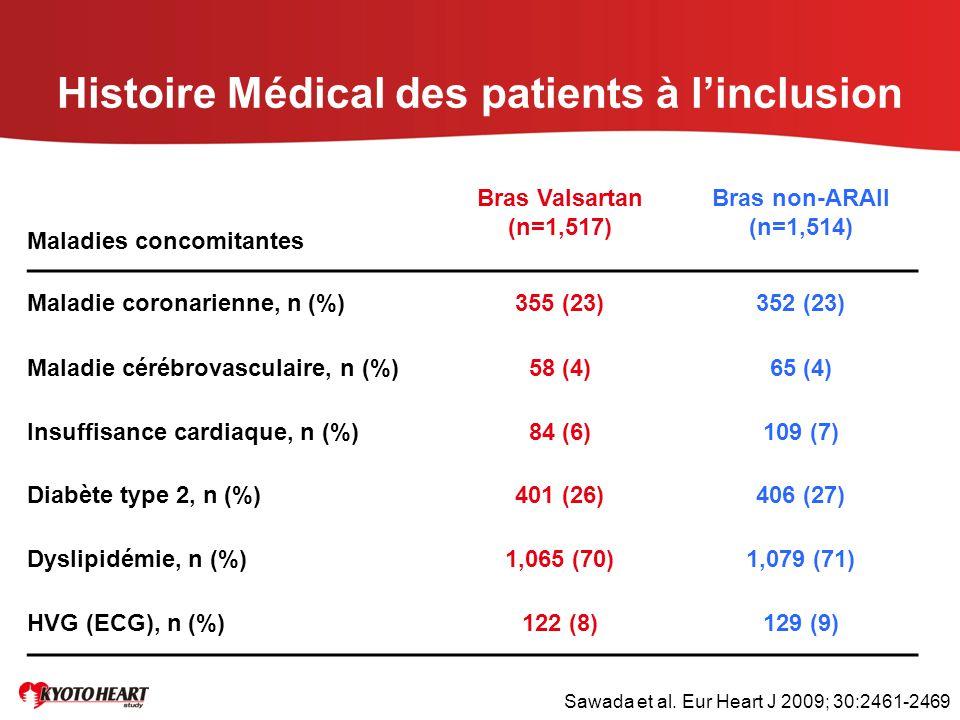 Histoire Médical des patients à l'inclusion Maladies concomitantes Bras Valsartan (n=1,517) Bras non-ARAII (n=1,514) Maladie coronarienne, n (%)355 (2