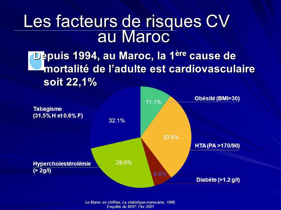 Diabète (>1.2 g/l) Les facteurs de risques CV au Maroc Le Maroc en chiffres, La statistique marocaine, 1996. Enquête du MSP, Fév 2001 Depuis 1994, au