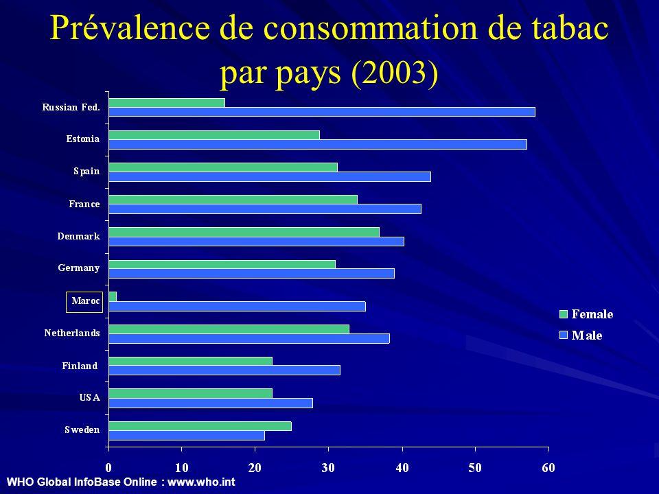 Prévalence de consommation de tabac par pays (2003) WHO Global InfoBase Online : www.who.int