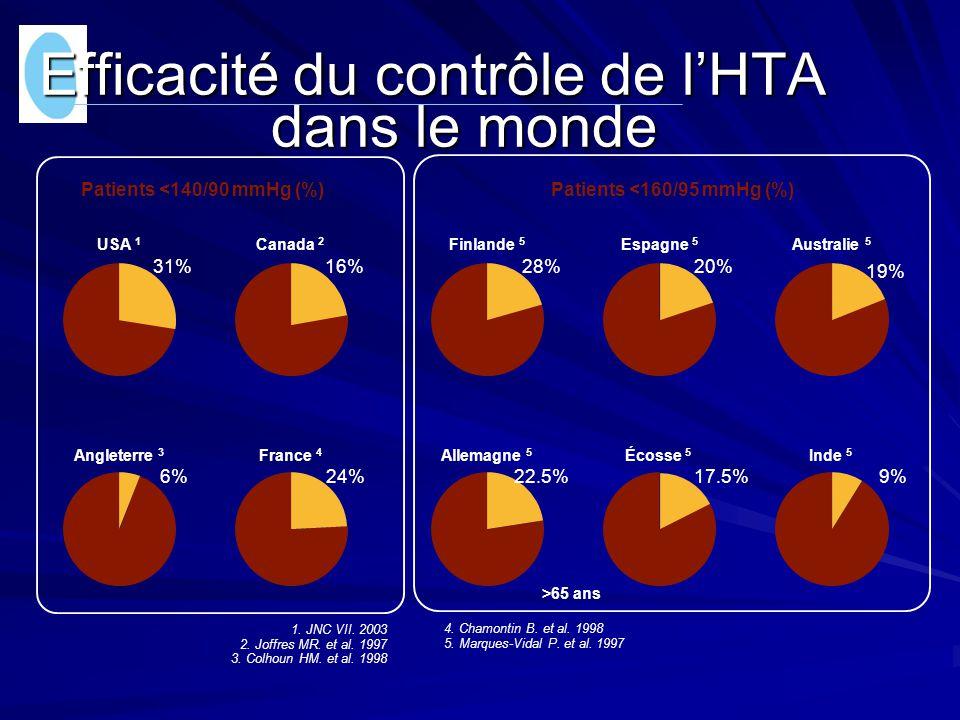 Efficacité du contrôle de l'HTA dans le monde Patients <140/90 mmHg (%) Patients <160/95 mmHg (%) 1. JNC VII. 2003 2. Joffres MR. et al. 1997 3. Colho