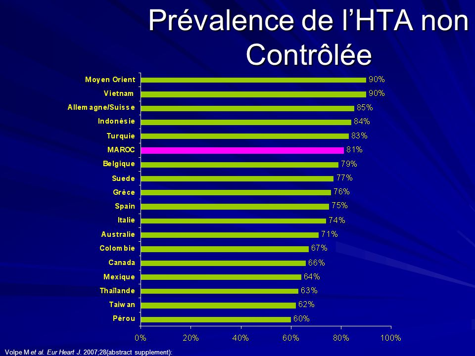 Prévalence de l'HTA non Contrôlée Volpe M et al. Eur Heart J. 2007;28(abstract supplement):