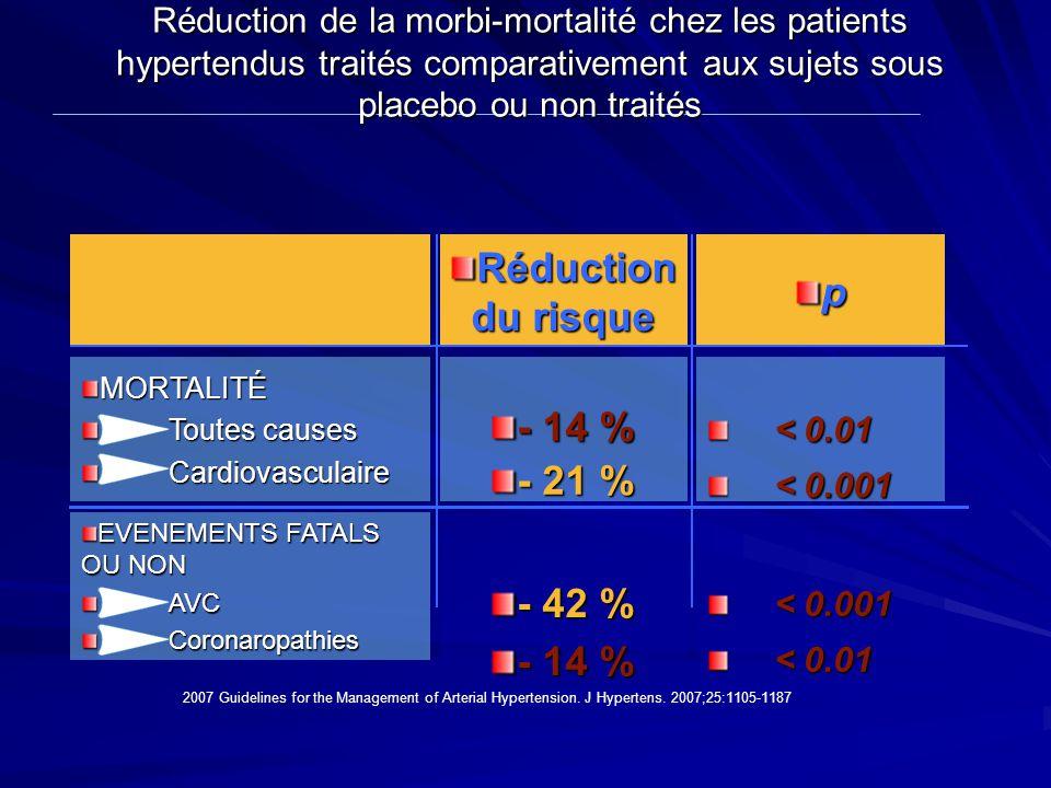 p Réduction de la morbi-mortalité chez les patients hypertendus traités comparativement aux sujets sous placebo ou non traités - 42 % - 14 % EVENEMENT