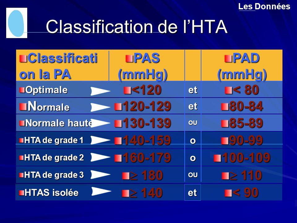 Les Données80-84et120-129 N ormale OU85-89130-139 Normale haute et < 80 <120 Optimale PAD (mmHg) PAS (mmHg) Classificati on la PA o90-99140-159 HTA de