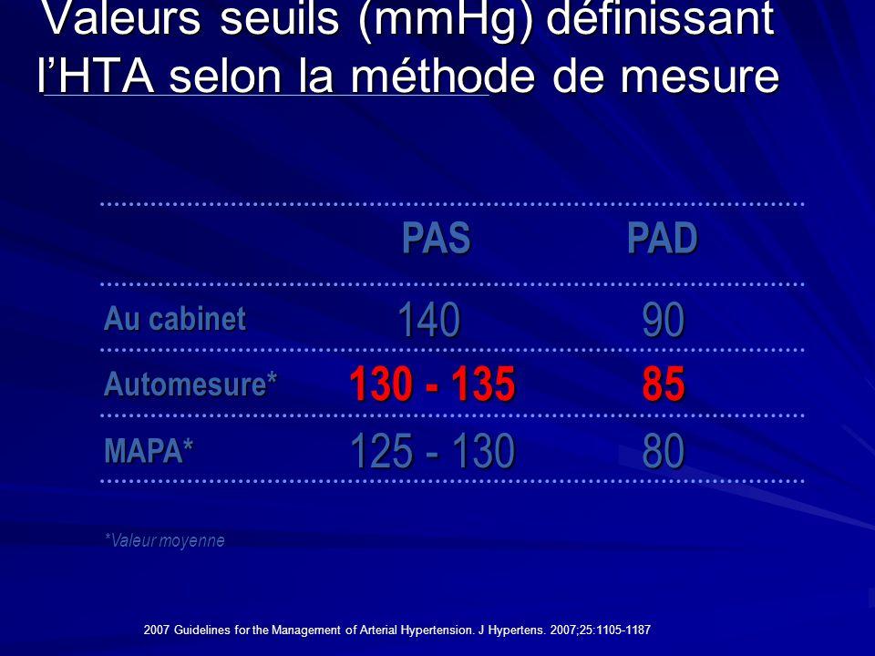 Valeurs seuils (mmHg) définissant l'HTA selon la méthode de mesure 125 - 130 130 - 135 140 PASPAD Au cabinet Automesure* MAPA* 90 85 80 *Valeur moyenn