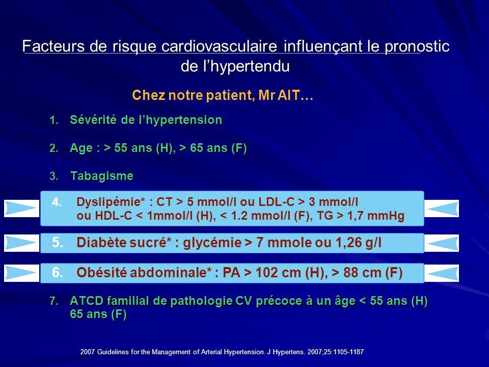 1. Sévérité de l'hypertension 2. Age : > 55 ans (H), > 65 ans (F) 3. Tabagisme 4. Dyslipémie* : CT > 6,5 mmol/l ou LDL-C > 4 mmol/l ou HDL-C 6,5 mmol/
