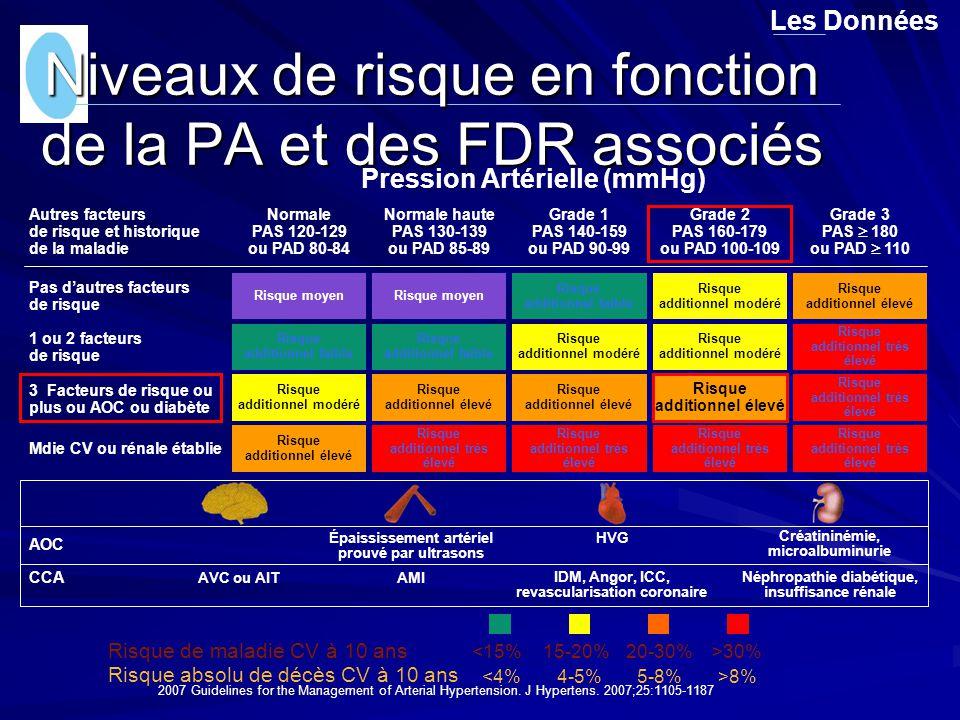 Niveaux de risque en fonction de la PA et des FDR associés Les Données 4-5%5-8% <15% Risque absolu de décès CV à 10 ans <4%>8% Risque de maladie CV à