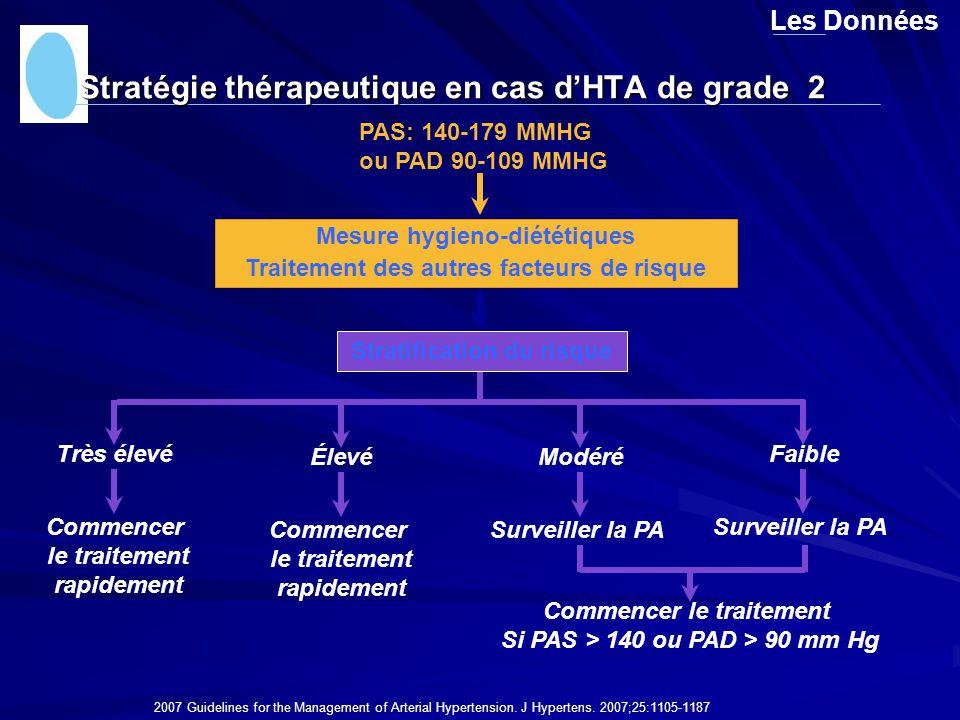 Stratégie thérapeutique en cas d'HTA de grade 2 Les Données Mesure hygieno-diététiques Traitement des autres facteurs de risque Stratification du risq