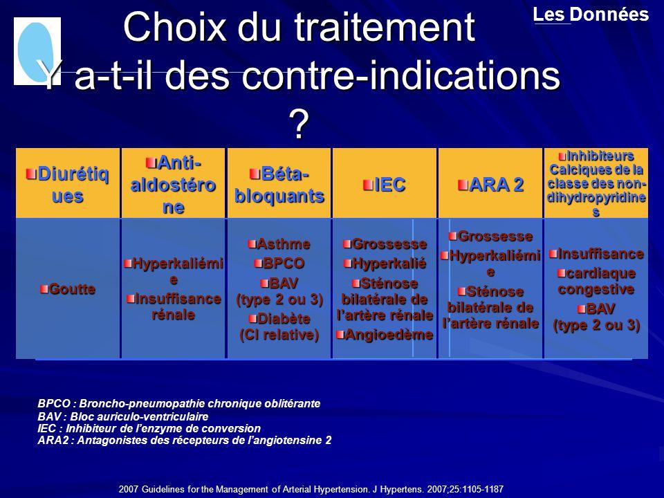 Choix du traitement Y a-t-il des contre-indications ? Les Données AsthmeBPCO BAV (type 2 ou 3) Diabète (CI relative) Hyperkaliémi e Insuffisance rénal