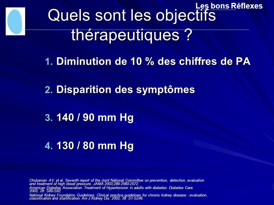 Quels sont les objectifs thérapeutiques ? 1. Diminution de 10 % des chiffres de PA 2. Disparition des symptômes 3. 140 / 90 mm Hg 4. 130 / 80 mm Hg Le