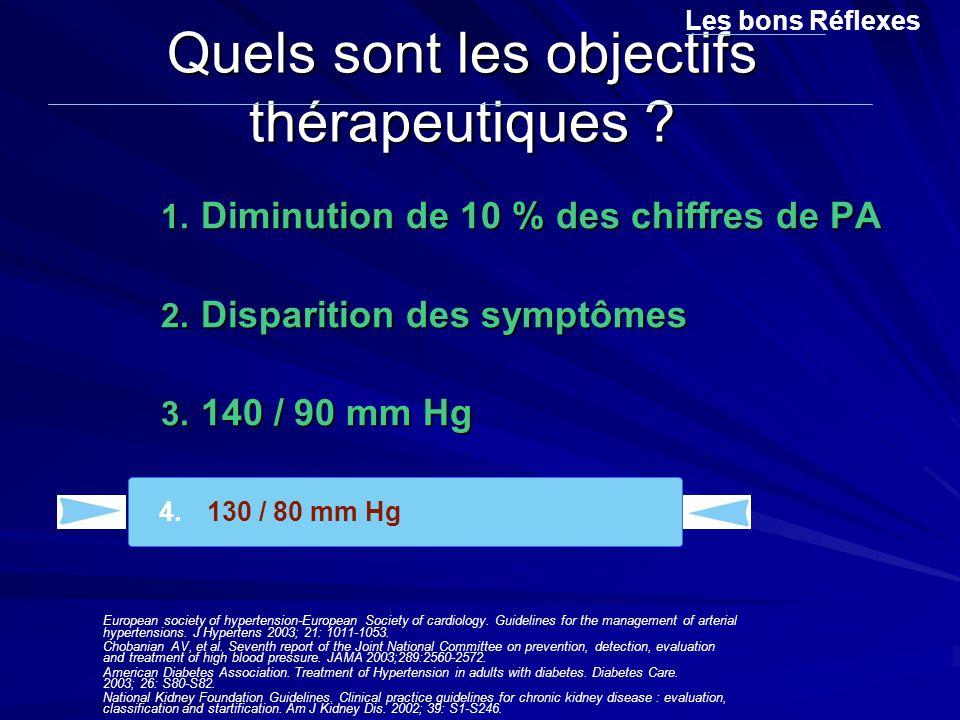 1. Diminution de 10 % des chiffres de PA 2. Disparition des symptômes 3. 140 / 90 mm Hg 4. 130 / 80 mm Hg Quels sont les objectifs thérapeutiques ? Le