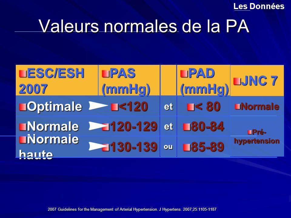 Valeurs normales de la PA Les Données 80-84et120-129Normale ou et 85-89130-139 Normale haute < 80 <120 Optimale PAD (mmHg) PAS (mmHg) ESC/ESH 2007 200