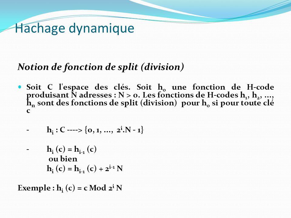 Hachage dynamique Notion de fonction de split (division) Soit C l'espace des clés. Soit h 0 une fonction de H-code produisant N adresses : N > 0. Les