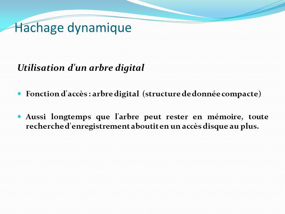 Hachage dynamique Utilisation d'un arbre digital Fonction d'accès : arbre digital (structure de donnée compacte) Aussi longtemps que l'arbre peut rest