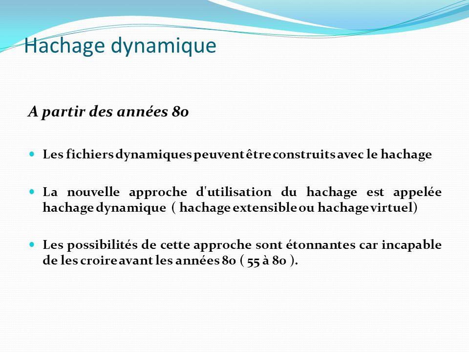 Hachage dynamique A partir des années 80 Les fichiers dynamiques peuvent être construits avec le hachage La nouvelle approche d'utilisation du hachage