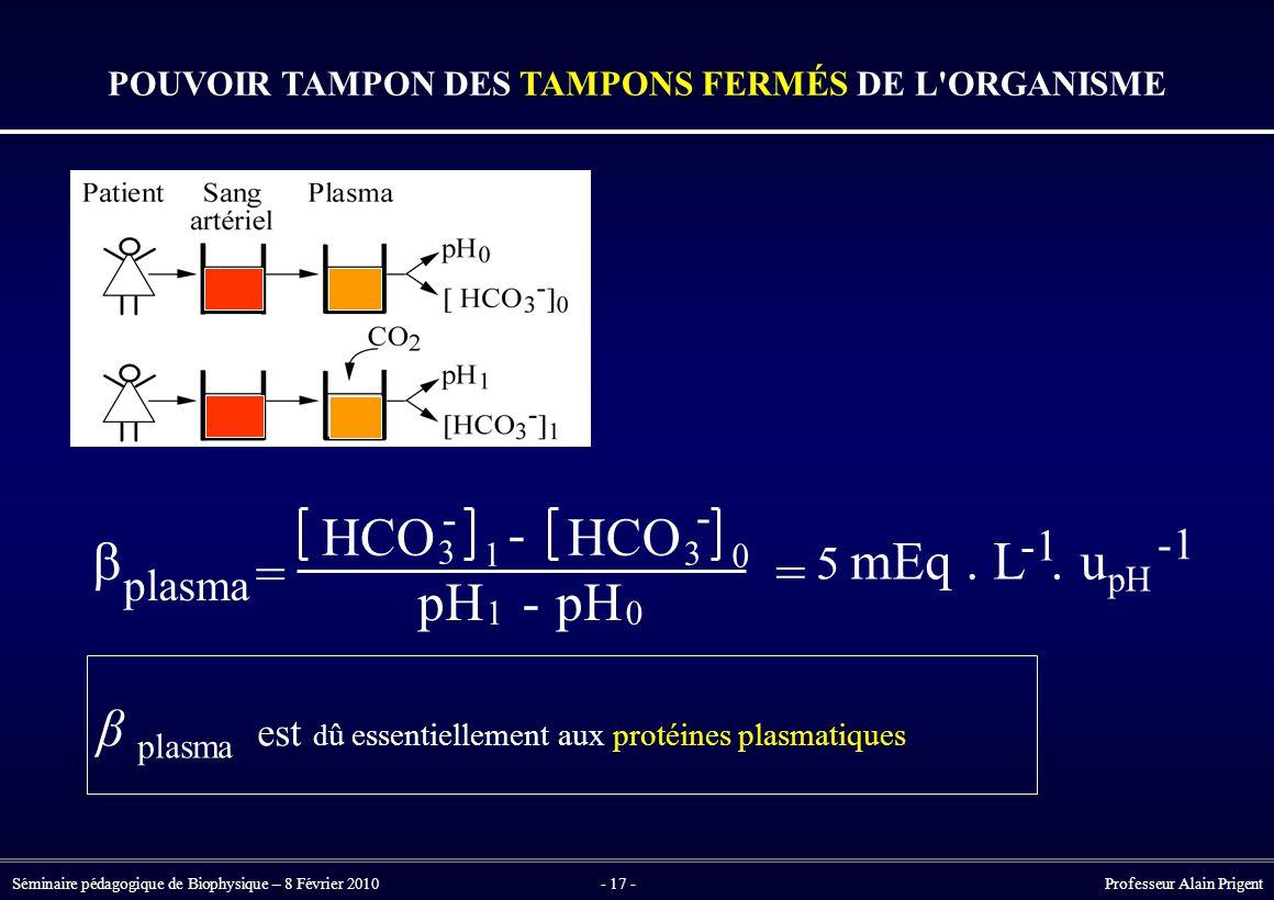 Séminaire pédagogique de Biophysique – 8 Février 2010- 17 - Professeur Alain Prigent β plasma est d û essentiellement aux protéines plasmatiques POUVOIR TAMPON DES TAMPONS FERMÉS DE L ORGANISME -  plasma = HCO 3 - 1 - 3 0 pH 1 - 0 = 5 mEq.