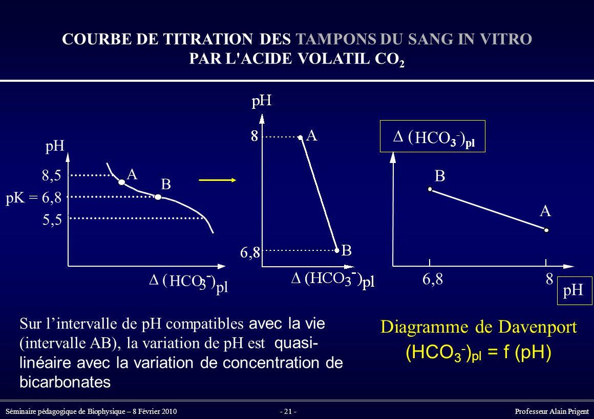 Séminaire pédagogique de Biophysique – 8 Février 2010- 21 - Professeur Alain Prigent Sur l'intervalle de pH compatibles avec la vie (intervalle AB), la variation de pH est quasi- linéaire avec la variation de concentration de bicarbonates Diagramme de Davenport (HCO 3 - ) pl = f (pH) COURBE DE TITRATION DES TAMPONS DU SANG IN VITRO PAR L ACIDE VOLATIL CO 2 pH A B 86,8  HCO 3 - ) pl