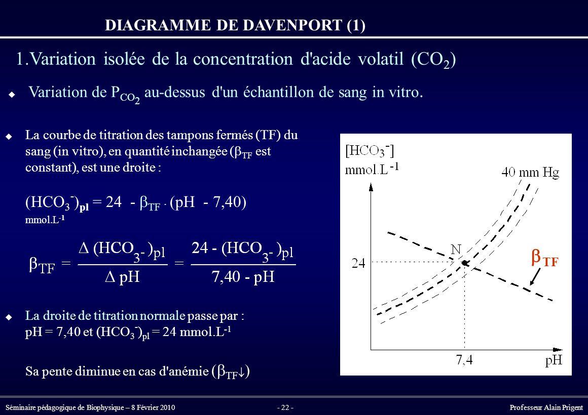 Séminaire pédagogique de Biophysique – 8 Février 2010- 22 - Professeur Alain Prigent DIAGRAMME DE DAVENPORT (1) 1.Variation isolée de la concentration d acide volatil (CO 2 )  Variation de P CO 2 au-dessus d un échantillon de sang in vitro.