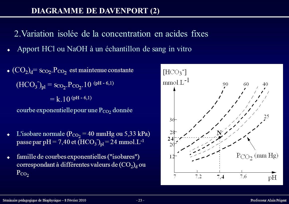 Séminaire pédagogique de Biophysique – 8 Février 2010- 23 - Professeur Alain Prigent DIAGRAMME DE DAVENPORT (2) 2.Variation isolée de la concentration en acides fixes  (CO 2 ) d = s CO 2.P CO 2 est maintenue constante (HCO 3 - ) pl = s CO 2.P CO 2.10 (pH - 6,1) = k.10 (pH - 6,1) courbe exponentielle pour une P CO 2 donnée  L isobare normale (P CO 2 = 40 mmHg ou 5,33 kPa) passe par pH = 7,40 et (HCO 3 - ) pl = 24 mmol.L -1  famille de courbes exponentielles ( isobares ) correspondant à différentes valeurs de (CO 2 ) d ou P CO 2  Apport HCl ou NaOH à un échantillon de sang in vitro