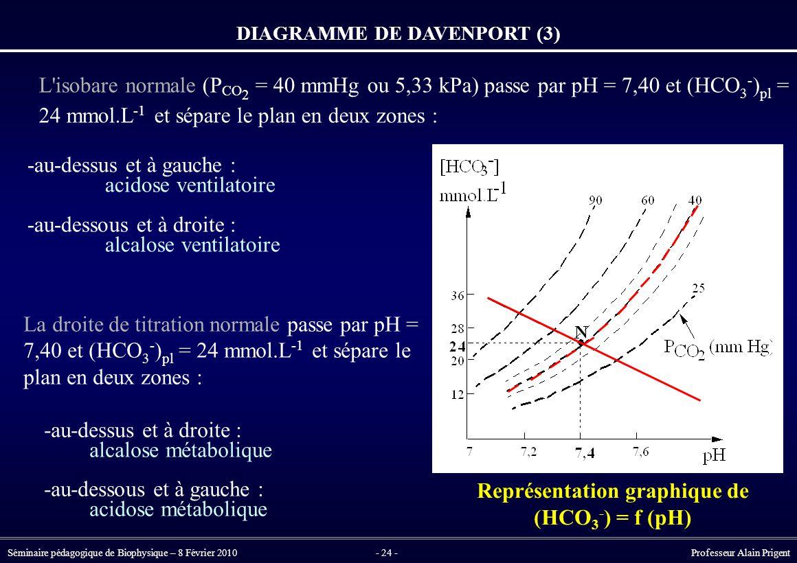 Séminaire pédagogique de Biophysique – 8 Février 2010- 24 - Professeur Alain Prigent -au-dessus et à gauche : acidose ventilatoire -au-dessous et à droite : alcalose ventilatoire La droite de titration normale passe par pH = 7,40 et (HCO 3 - ) pl = 24 mmol.L -1 et sépare le plan en deux zones : -au-dessus et à droite : alcalose métabolique -au-dessous et à gauche : acidose métabolique DIAGRAMME DE DAVENPORT (3) Représentation graphique de (HCO 3 - ) = f (pH) L isobare normale (P CO 2 = 40 mmHg ou 5,33 kPa) passe par pH = 7,40 et (HCO 3 - ) pl = 24 mmol.L -1 et sépare le plan en deux zones :