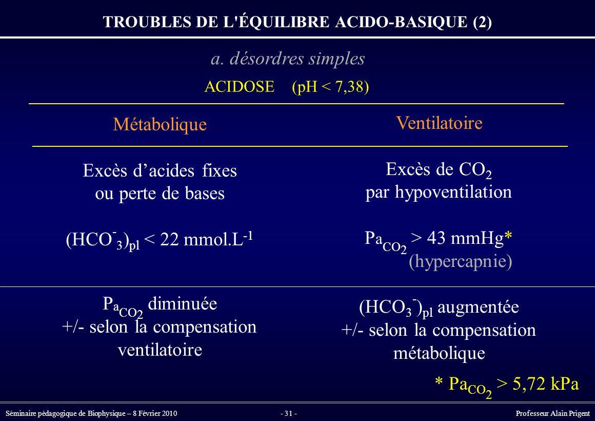 Séminaire pédagogique de Biophysique – 8 Février 2010- 31 - Professeur Alain Prigent Métabolique Excès d'acides fixes ou perte de bases (HCO - 3 ) pl < 22 mmol.L -1 P a CO 2 diminuée +/- selon la compensation ventilatoire ACIDOSE (pH < 7,38) TROUBLES DE L ÉQUILIBRE ACIDO-BASIQUE (2) Ventilatoire Excès de CO 2 par hypoventilation P a CO 2 > 43 mmHg* (hypercapnie) (HCO 3 - ) pl augmentée +/- selon la compensation métabolique * Pa CO 2 > 5,72 kPa a.