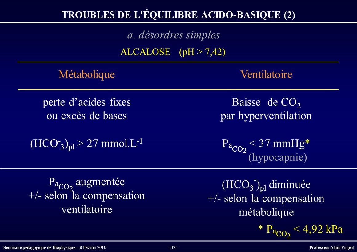 Séminaire pédagogique de Biophysique – 8 Février 2010- 32 - Professeur Alain Prigent Métabolique perte d'acides fixes ou excès de bases (HCO - 3 ) pl > 27 mmol.L -1 P a CO 2 augmentée +/- selon la compensation ventilatoire Ventilatoire Baisse de CO 2 par hyperventilation P a CO 2 < 37 mmHg* (hypocapnie) (HCO 3 - ) pl diminuée +/- selon la compensation métabolique ALCALOSE (pH > 7,42) TROUBLES DE L ÉQUILIBRE ACIDO-BASIQUE (2) * P a CO 2 < 4,92 kPa a.