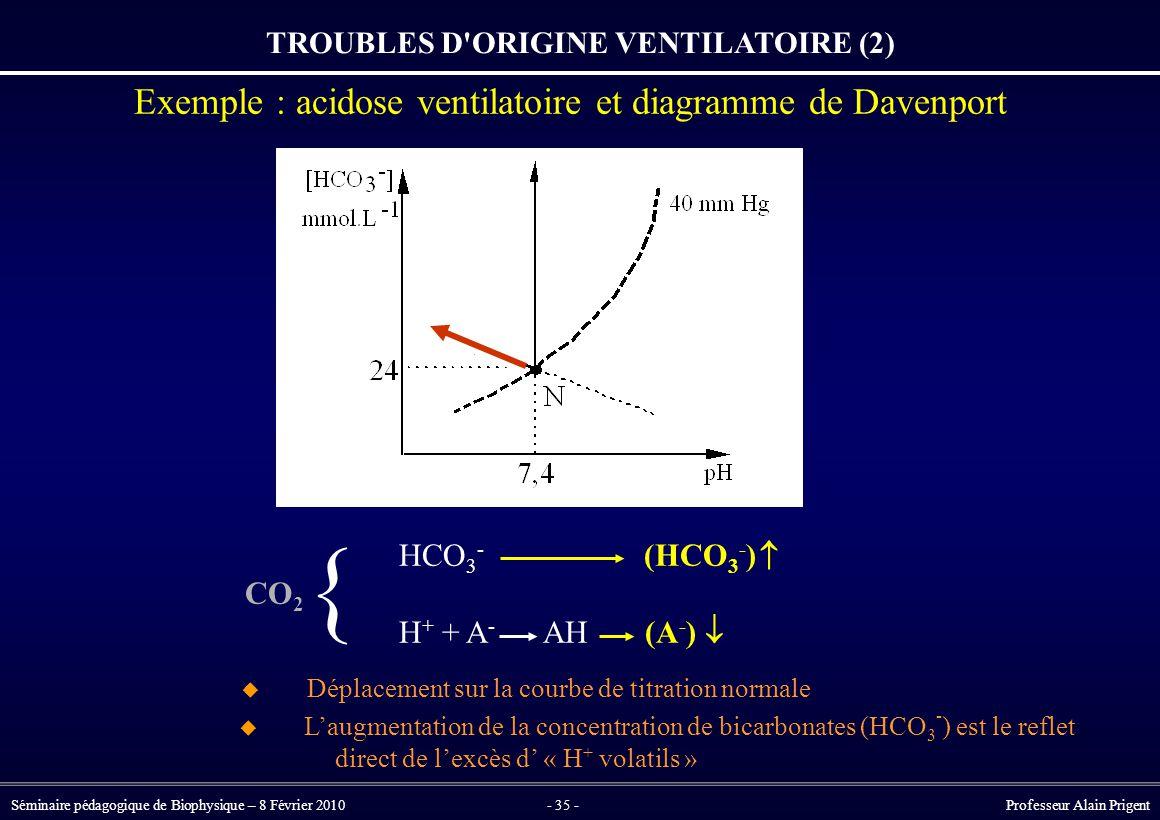 Séminaire pédagogique de Biophysique – 8 Février 2010- 35 - Professeur Alain Prigent TROUBLES D ORIGINE VENTILATOIRE (2) Exemple : acidose ventilatoire et diagramme de Davenport HCO 3 - (HCO 3 - ) CO 2 H + + A - AH (A - )   {  L'augmentation de la concentration de bicarbonates (HCO 3 - ) est le reflet direct de l'excès d' « H + volatils »  Déplacement sur la courbe de titration normale