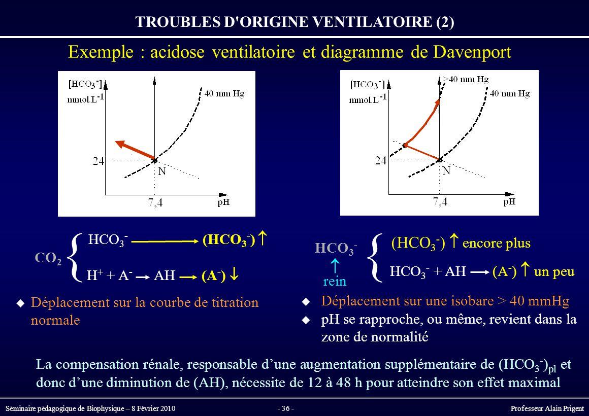 Séminaire pédagogique de Biophysique – 8 Février 2010- 36 - Professeur Alain Prigent TROUBLES D ORIGINE VENTILATOIRE (2) Exemple : acidose ventilatoire et diagramme de Davenport { La compensation rénale, responsable d'une augmentation supplémentaire de (HCO 3 - ) pl et donc d'une diminution de (AH), nécessite de 12 à 48 h pour atteindre son effet maximal HCO 3 - (HCO 3 - ) CO 2 H + + A - AH (A - )   Déplacement sur la courbe de titration normale  {  Déplacement sur une isobare > 40 mmHg  pH se rapproche, ou même, revient dans la zone de normalité HCO 3 - (HCO 3 - )  encore plus HCO 3 - + AH (A - )  un peu  rein