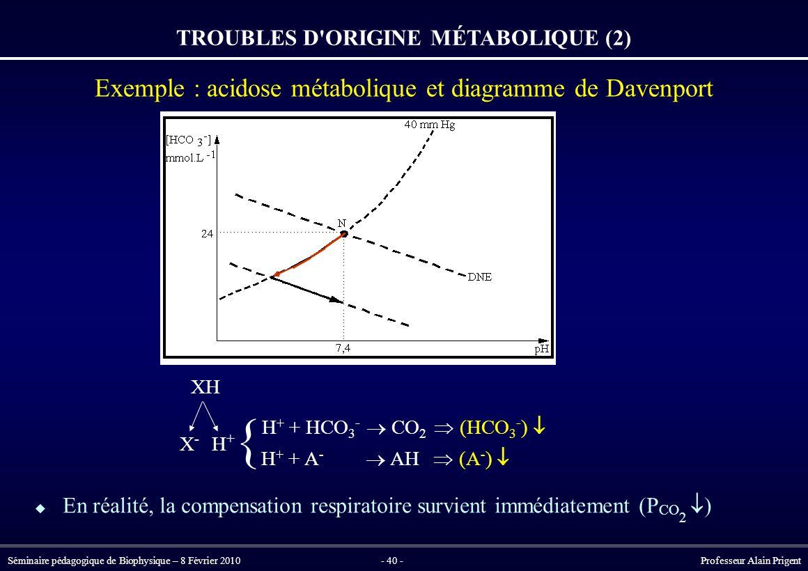 Séminaire pédagogique de Biophysique – 8 Février 2010- 40 - Professeur Alain Prigent TROUBLES D ORIGINE MÉTABOLIQUE (2) Exemple : acidose métabolique et diagramme de Davenport  En réalité, la compensation respiratoire survient immédiatement (P CO 2  ) XH X-X- H+H+ H + + HCO 3 -  CO 2  (HCO 3 - )  H + + A -  AH  (A - )  {