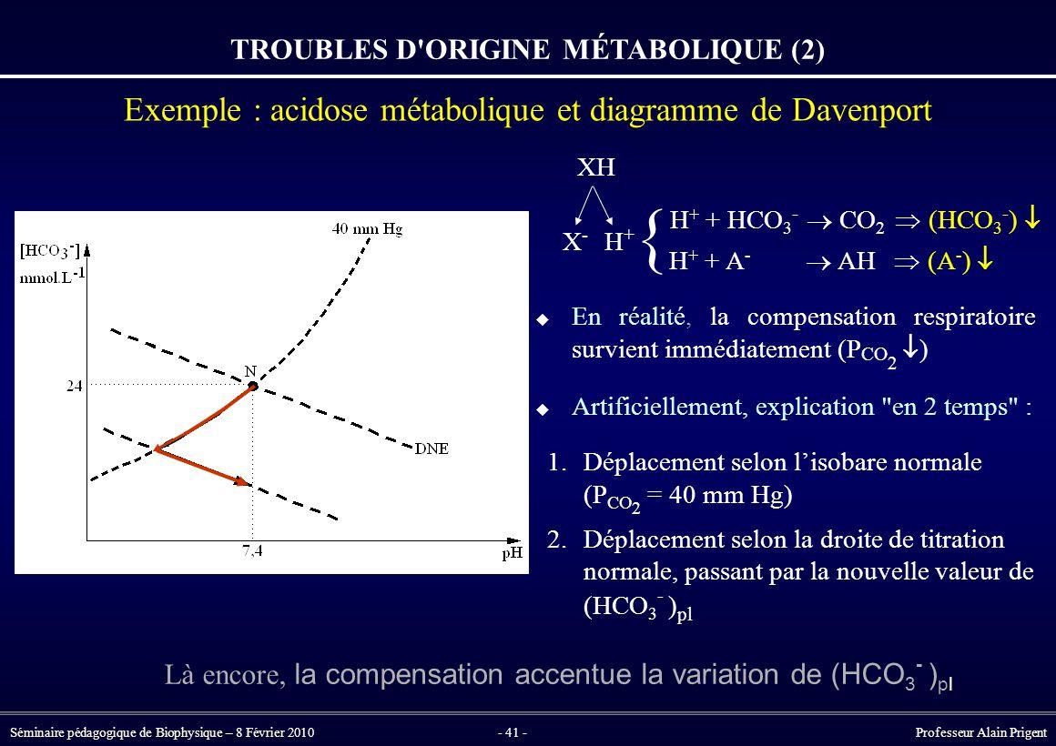 Séminaire pédagogique de Biophysique – 8 Février 2010- 41 - Professeur Alain Prigent TROUBLES D ORIGINE MÉTABOLIQUE (2) Exemple : acidose métabolique et diagramme de Davenport  En réalité, la compensation respiratoire survient immédiatement (P CO 2  )  Artificiellement, explication en 2 temps : 1.Déplacement selon l'isobare normale (P CO 2 = 40 mm Hg) 2.Déplacement selon la droite de titration normale, passant par la nouvelle valeur de (HCO 3 - ) pl XH X-X- H+H+ H + + HCO 3 -  CO 2  (HCO 3 - )  H + + A -  AH  (A - )  { Là encore, la compensation accentue la variation de (HCO 3 - ) pl