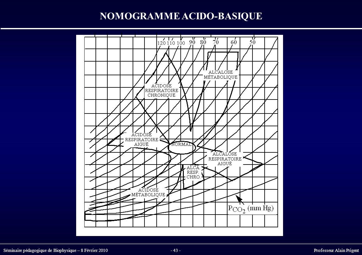 Séminaire pédagogique de Biophysique – 8 Février 2010- 43 - Professeur Alain Prigent NOMOGRAMME ACIDO-BASIQUE