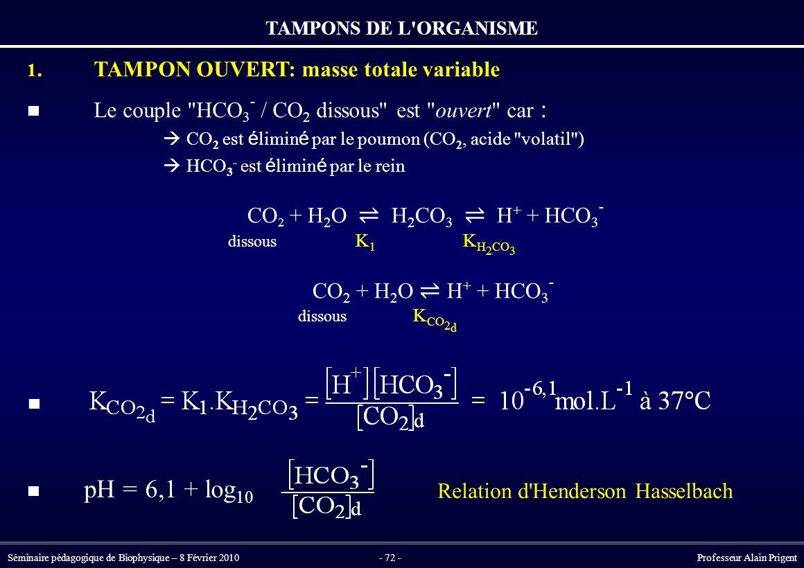 Séminaire pédagogique de Biophysique – 8 Février 2010- 72 - Professeur Alain Prigent CO 2 + H 2 O ⇌ H 2 CO 3 ⇌ H + + HCO 3 - dissous K 1 K H 2 CO 3 CO 2 + H 2 O ⇌ H + + HCO 3 - dissous K CO 2 d 1.TAMPON OUVERT: masse totale variable Le couple HCO 3 - / CO 2 dissous est ouvert car :  CO 2 est é limin é par le poumon (CO 2, acide volatil )  HCO 3 - est é limin é par le rein TAMPONS DE L ORGANISME Relation d Henderson Hasselbach pH = 6,1 + log 10