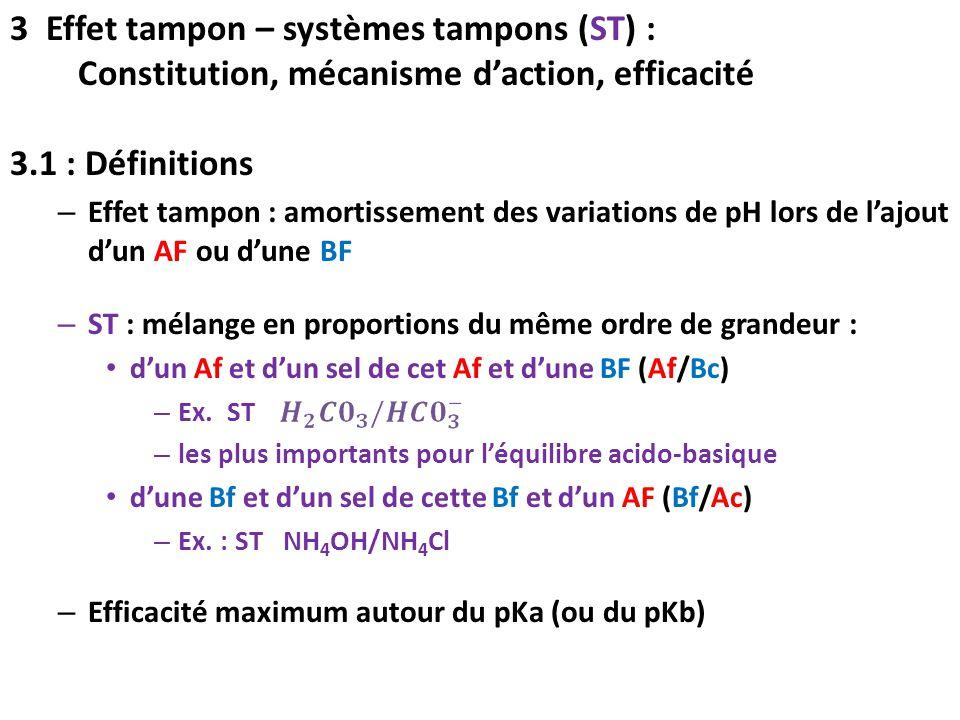 3.1 : Définitions – Effet tampon : amortissement des variations de pH lors de l'ajout d'un AF ou d'une BF – ST : mélange en proportions du même ordre