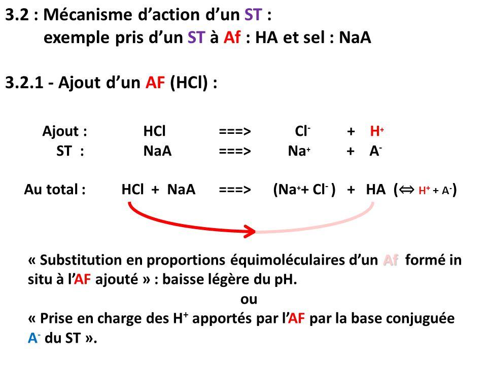 3.2 : Mécanisme d'action d'un ST : exemple pris d'un ST à Af : HA et sel : NaA 3.2.1 - Ajout d'un AF (HCl) : Af « Substitution en proportions équimolé