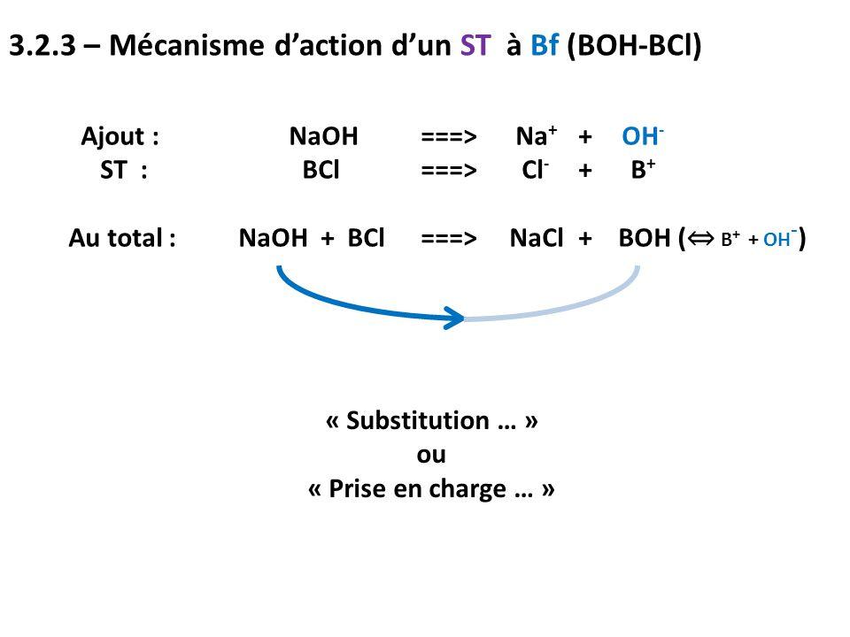 3.2.3 – Mécanisme d'action d'un ST à Bf (BOH-BCl) Ajout : NaOH ===> Na + + OH - ST : BCl ===> Cl - + B + Au total :NaOH + BCl ===> NaCl + BOH ( ⇔ B +