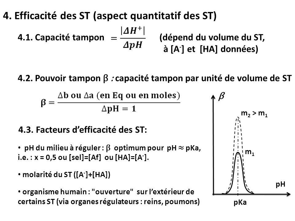 4. Efficacité des ST (aspect quantitatif des ST) 4.1. Capacité tampon (dépend du volume du ST, à [A - ] et [HA] données) 4.2. Pouvoir tampon β : capac