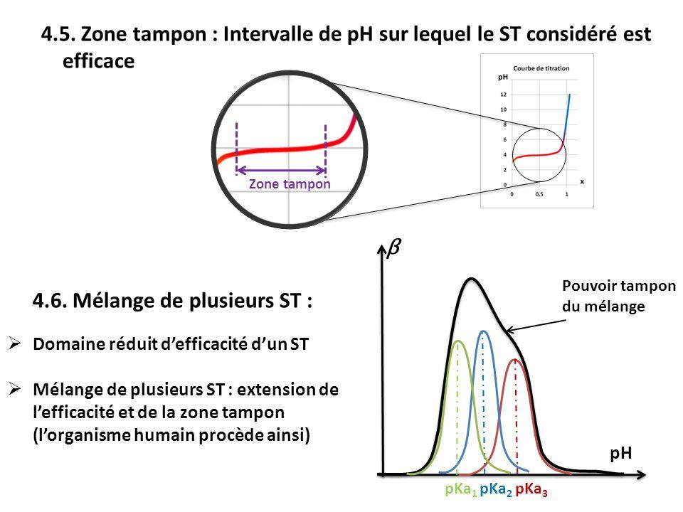4.6. Mélange de plusieurs ST :  Domaine réduit d'efficacité d'un ST  Mélange de plusieurs ST : extension de l'efficacité et de la zone tampon (l'org