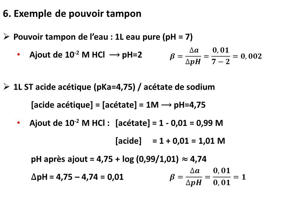 6. Exemple de pouvoir tampon  Pouvoir tampon de l'eau : 1L eau pure (pH = 7) Ajout de 10 -2 M HCl ⟶ pH=2  1L ST acide acétique (pKa=4,75) / acétate