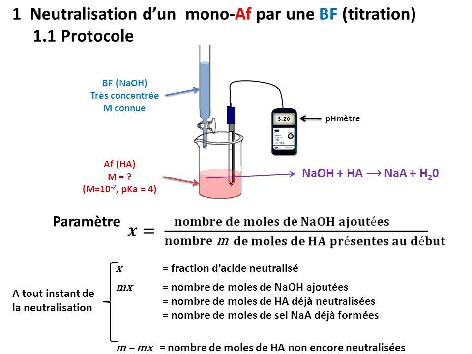 1.2 Evolution du pH en cours de neutralisation Avant début de la neutralisation (x=0) : A neutralisation complète (x=1) : solution d'un sel d'Af et de BF ≡ Bf : pH > 7 En cours de neutralisation : coexistent HA restant et NaA formé  HA restant ⇔ A - + H +   pH>7 3 410 -27 = 3
