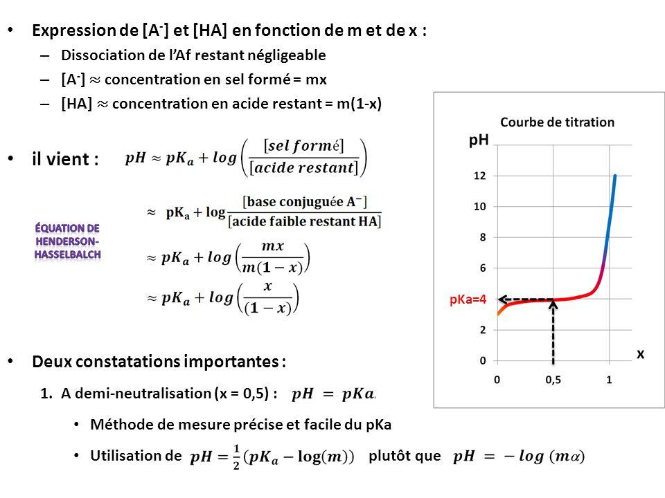 Expression de [A - ] et [HA] en fonction de m et de x : – Dissociation de l'Af restant négligeable – [A - ] ≈ concentration en sel formé = mx – [HA] ≈