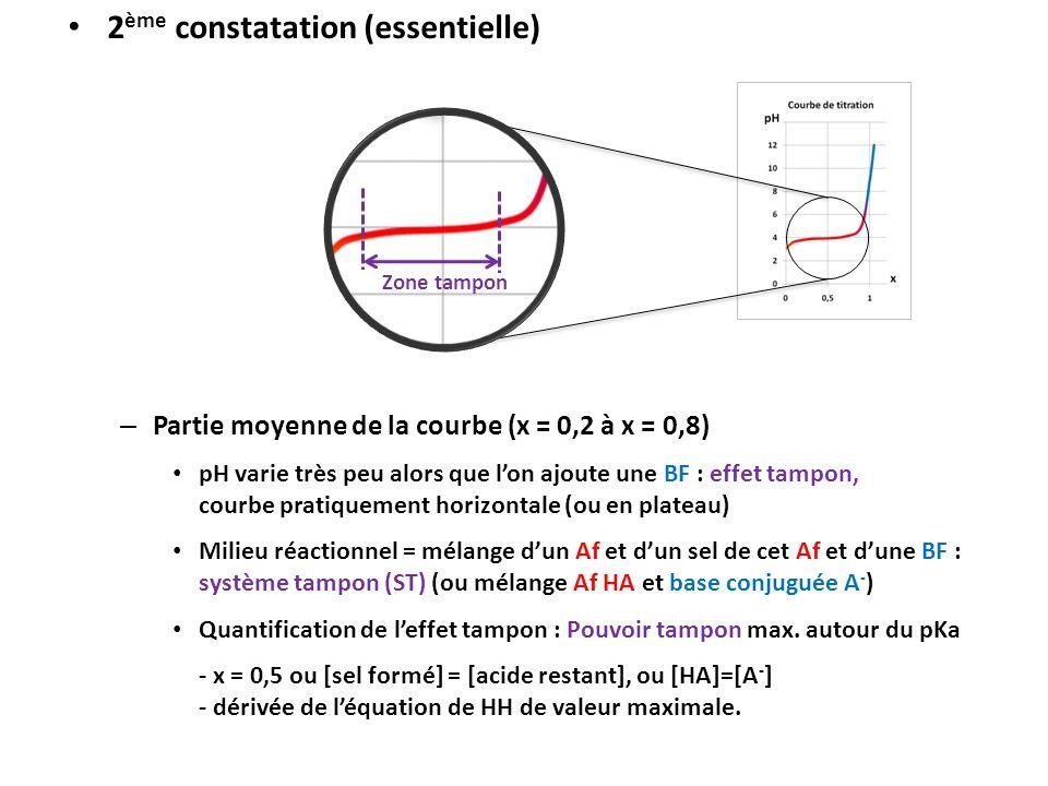 2 ème constatation (essentielle) – Partie moyenne de la courbe (x = 0,2 à x = 0,8) pH varie très peu alors que l'on ajoute une BF : effet tampon, cour