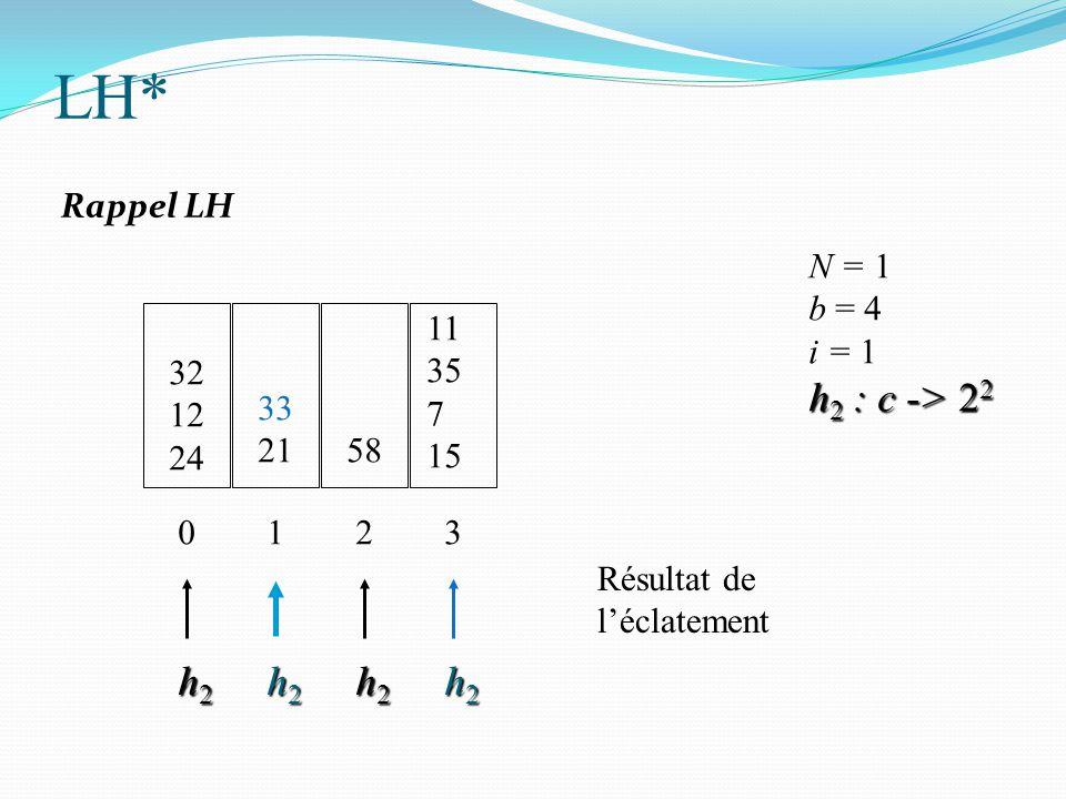 32 12 24 N = 1 b = 4 i = 1 h 2 : c -> 2 2 0 33 21 1 58 2 h2h2h2h2 h2h2h2h2 h2h2h2h2 11 35 7 15 3 h2h2h2h2 Résultat de l'éclatement LH* Rappel LH