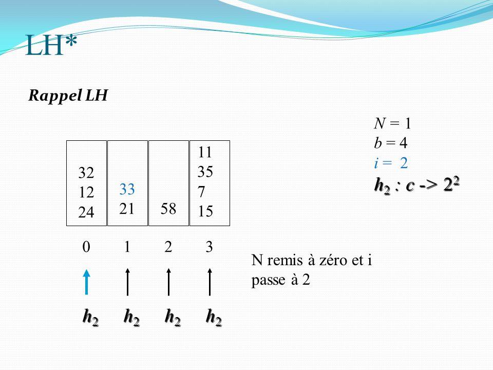 32 12 24 N = 1 b = 4 i = 2 h 2 : c -> 2 2 0 33 21 1 58 2 h2h2h2h2 h2h2h2h2 h2h2h2h2 11 35 7 15 3 h2h2h2h2 N remis à zéro et i passe à 2 LH* Rappel LH