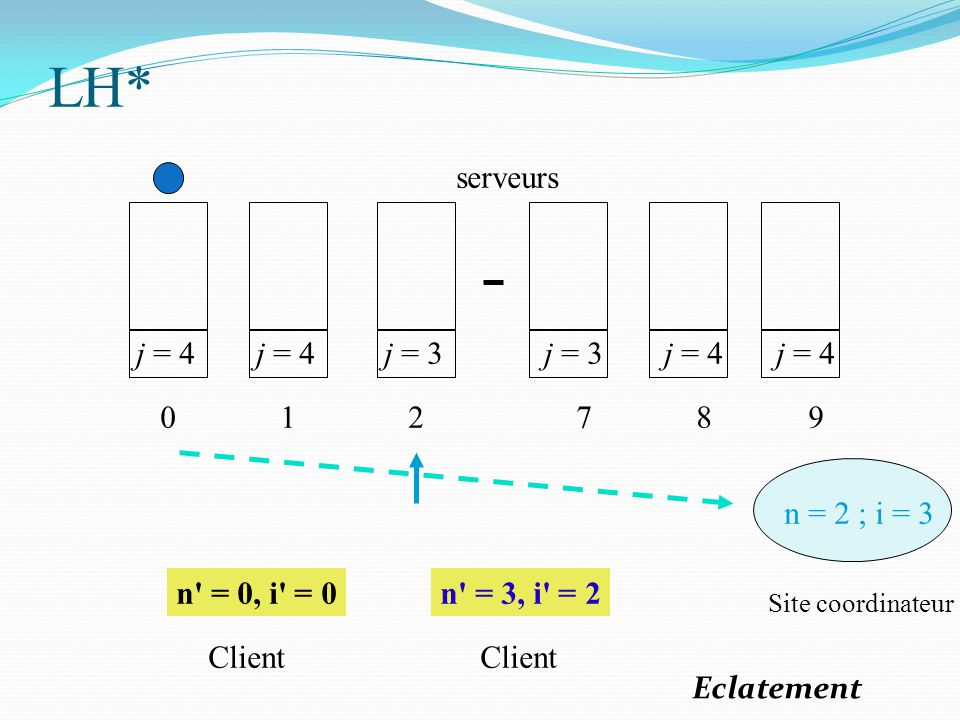 j = 4 0 1 j = 3 2 7 j = 4 8 9 n = 2 ; i = 3 n' = 0, i' = 0n' = 3, i' = 2 Site coordinateur Client serveurs LH* Eclatement