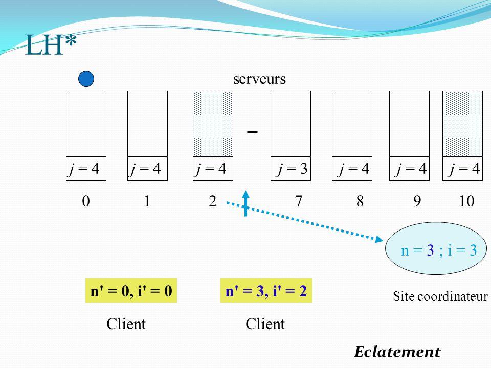 j = 4 0 1 2 j = 3 7 j = 4 8 9 n = 3 ; i = 3 n' = 0, i' = 0n' = 3, i' = 2 Site coordinateur Client serveurs j = 4 10 LH* Eclatement